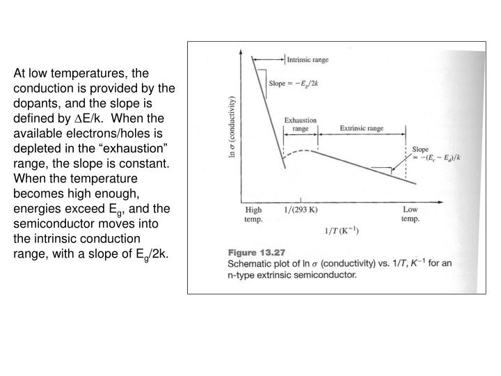 At low temperatures, the conduction is provided by the dopants, and the slope is defined by
