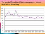 the trend of shen zhen fdi on employment poverty reduction is descending