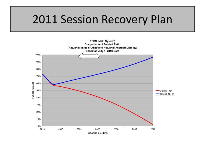2011 Session Recovery Plan