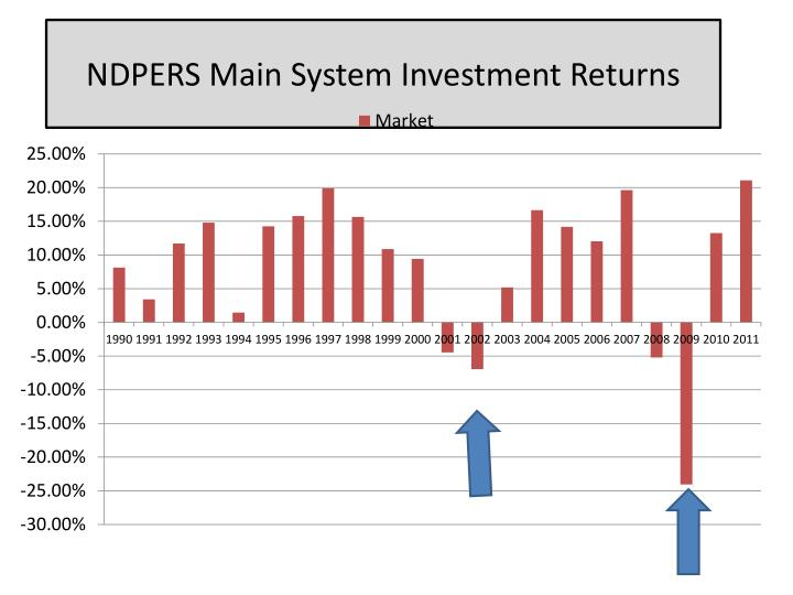 NDPERS Main System Investment Returns