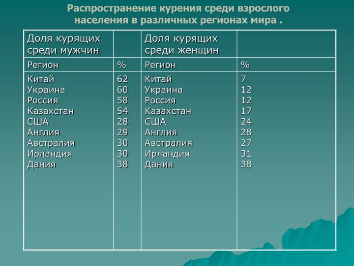 Распространение курения среди взрослого населения в различных регионах мира .