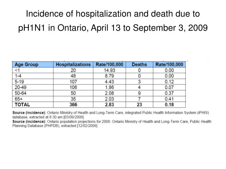 Incidence of hospitalization and death due to pH1N1 in Ontario, April 13 to September 3, 2009