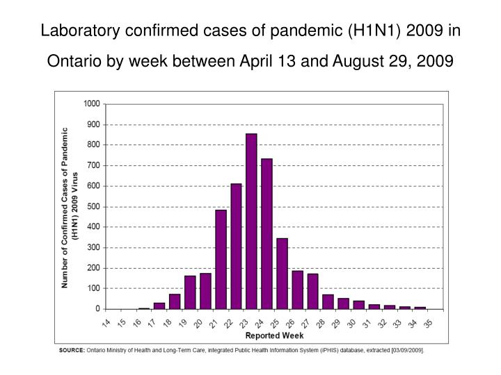 Laboratory confirmed cases of pandemic (H1N1) 2009 in Ontario by week between April 13 and August 29, 2009