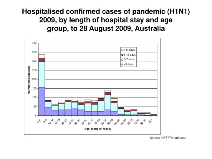 Hospitalised confirmed cases of pandemic (H1N1) 2009, by length of hospital stay and age