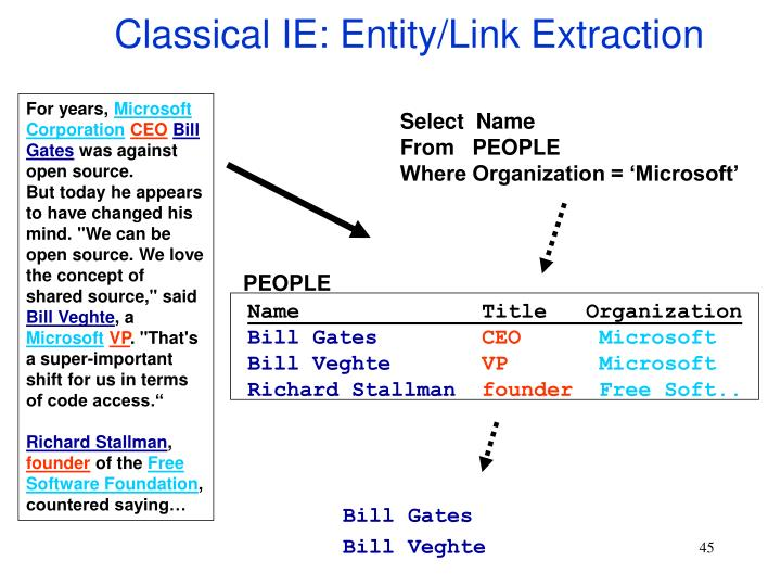 Classical IE: Entity/Link Extraction