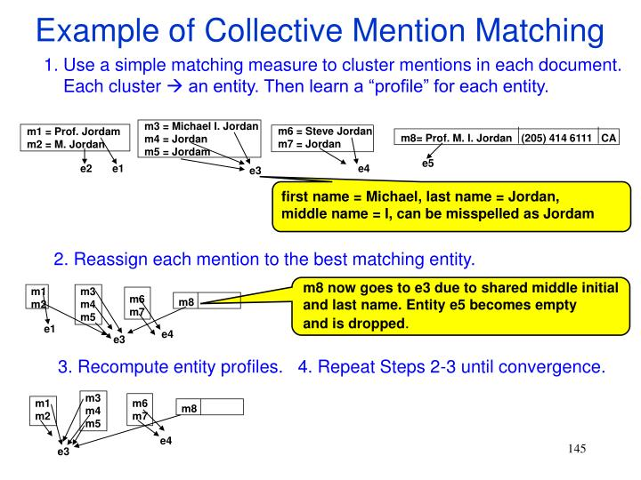 Example of Collective Mention Matching