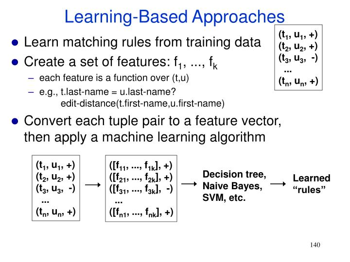 Learning-Based Approaches