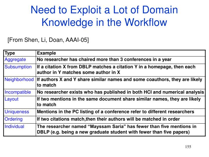 Need to Exploit a Lot of Domain Knowledge in the Workflow