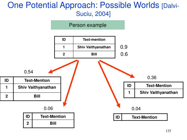 One Potential Approach: Possible Worlds