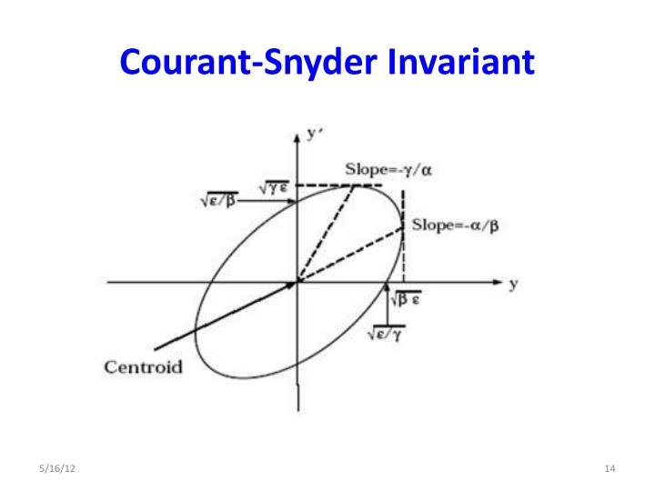 Courant-Snyder Invariant
