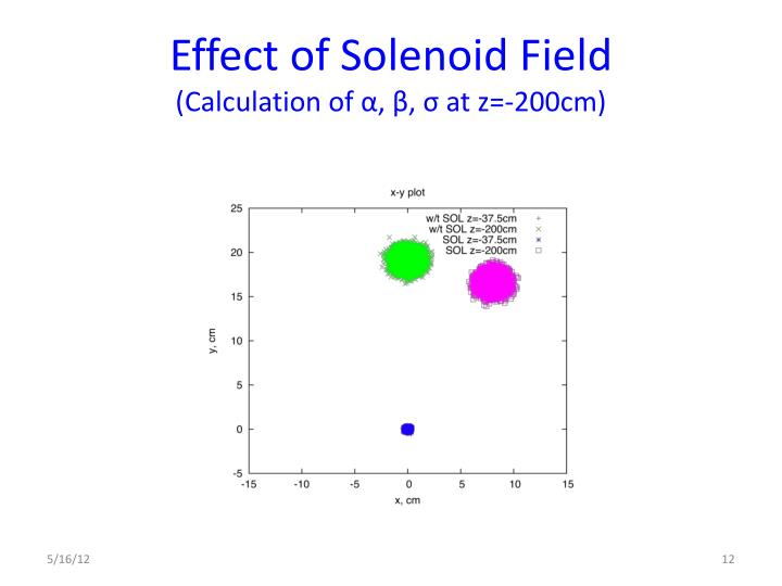 Effect of Solenoid Field