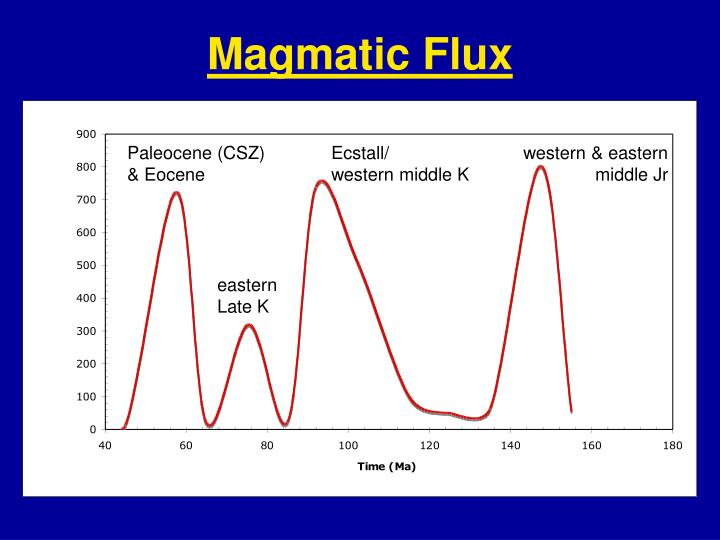 Magmatic Flux