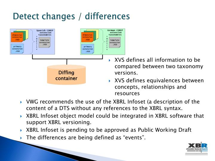 Detect changes / differences