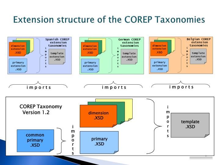 Extension structure of the COREP Taxonomies