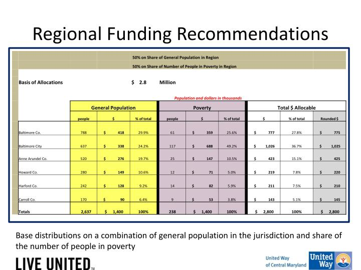 Regional Funding Recommendations