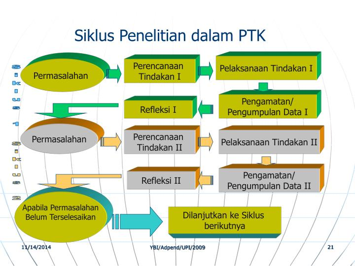 Siklus Penelitian dalam PTK