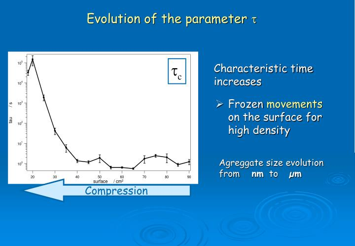 Evolution of the parameter