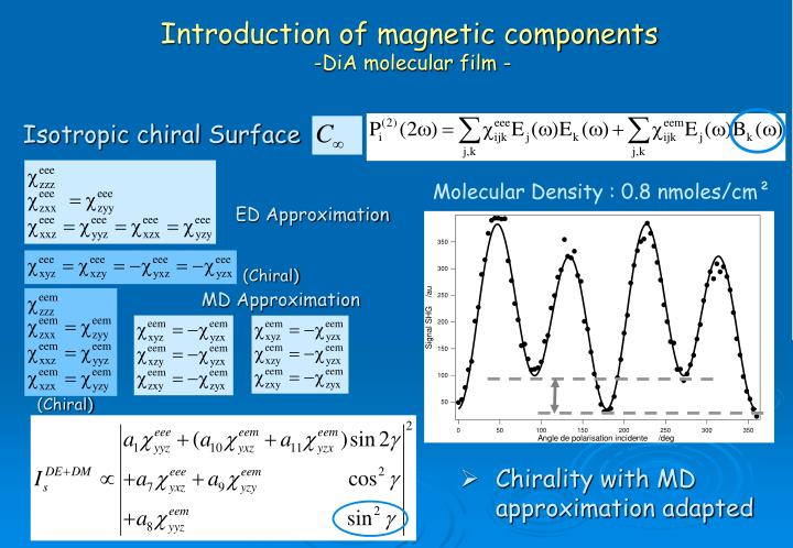 Introduction of magnetic components