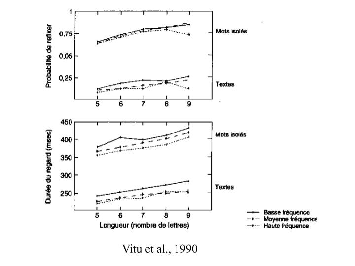 Vitu et al., 1990
