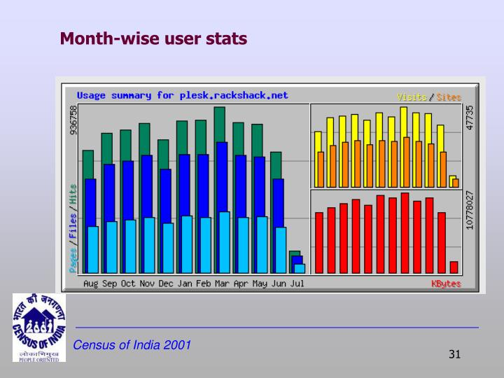Month-wise user stats
