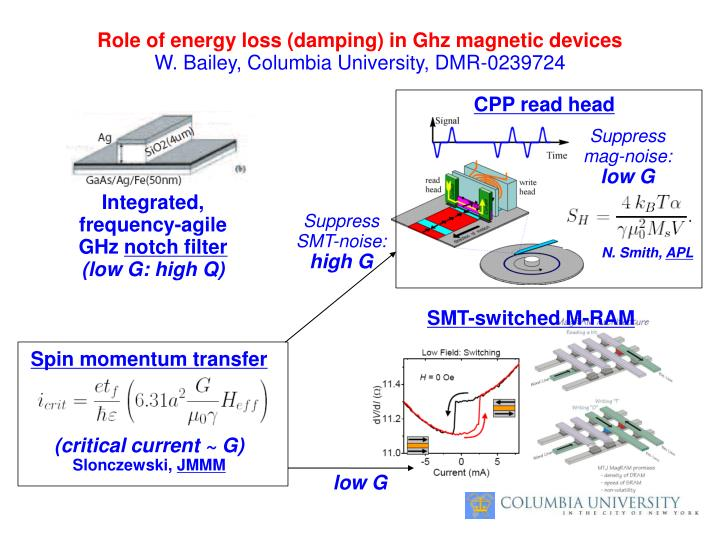 Role of energy loss (damping) in Ghz magnetic devices