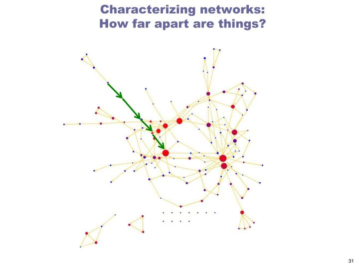 Characterizing networks: