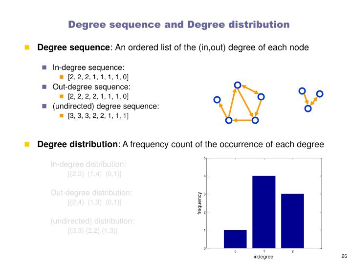 Degree sequence and Degree distribution