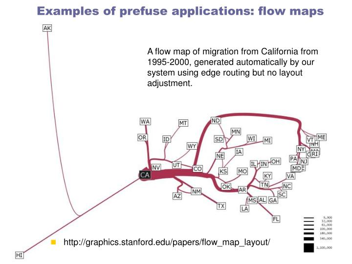 Examples of prefuse applications: flow maps