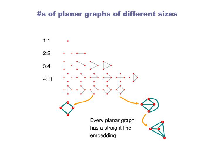 #s of planar graphs of different sizes
