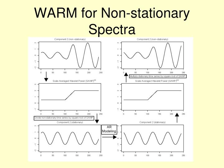 WARM for Non-stationary Spectra
