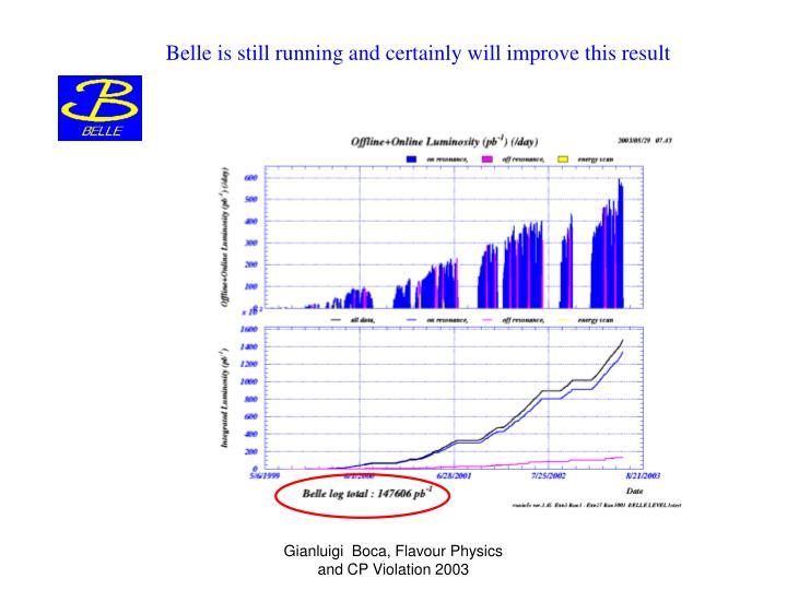 Belle is still running and certainly will improve this result