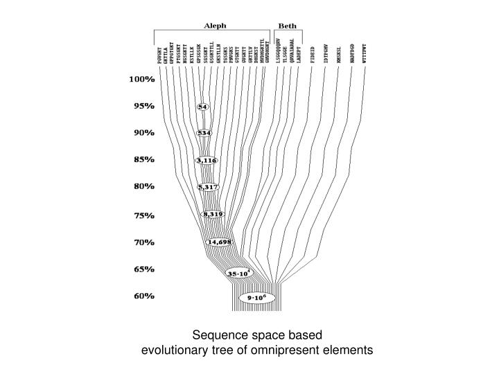 Sequence space based
