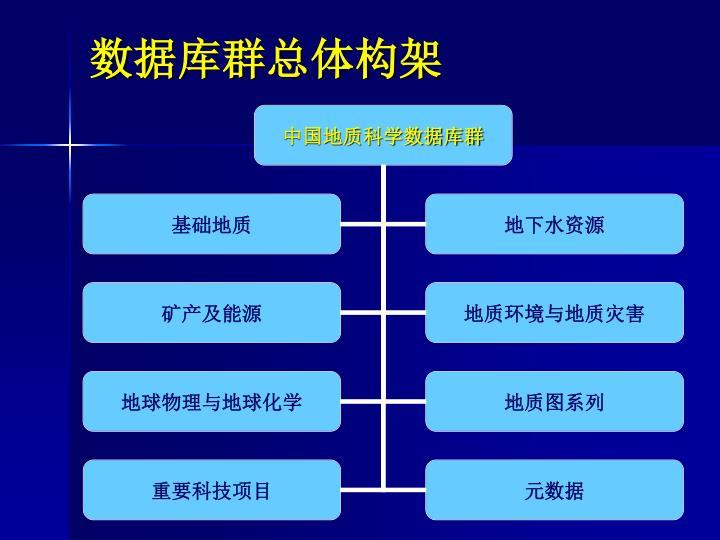 数据库群总体构架
