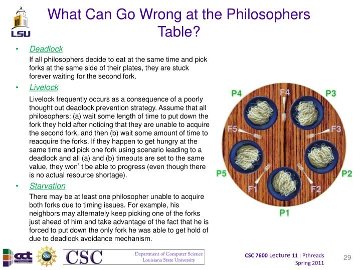What Can Go Wrong at the Philosophers Table?