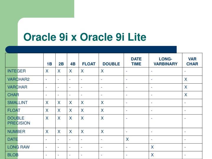 Oracle 9i x Oracle 9i Lite