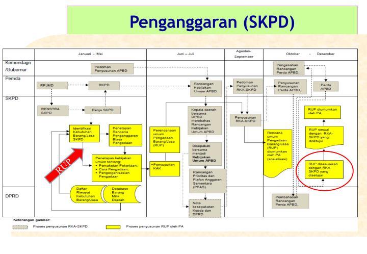 Penganggaran (SKPD)