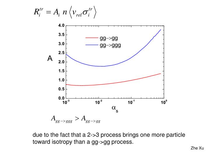 due to the fact that a 2->3 process brings one more particle