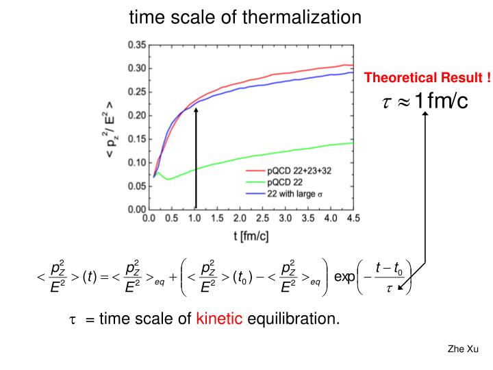 time scale of thermalization