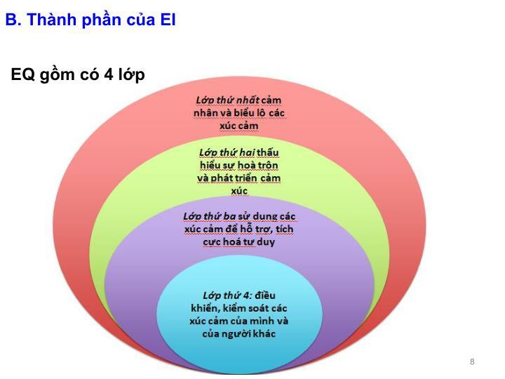 B. Thành phần của EI