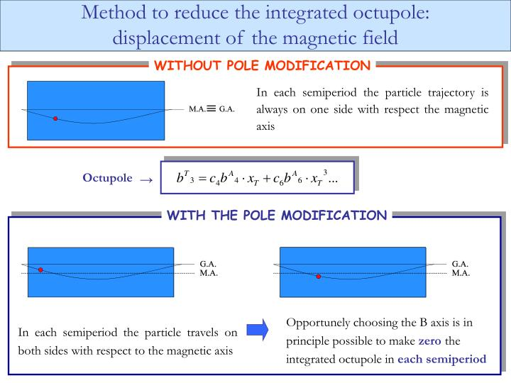 Method to reduce the integrated octupole: