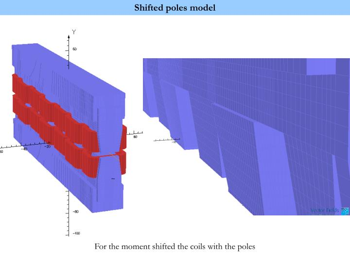 Shifted poles model