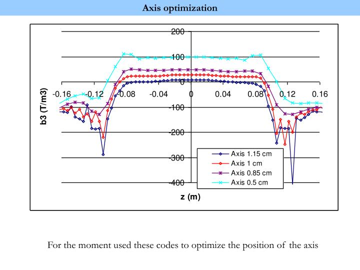 Axis optimization