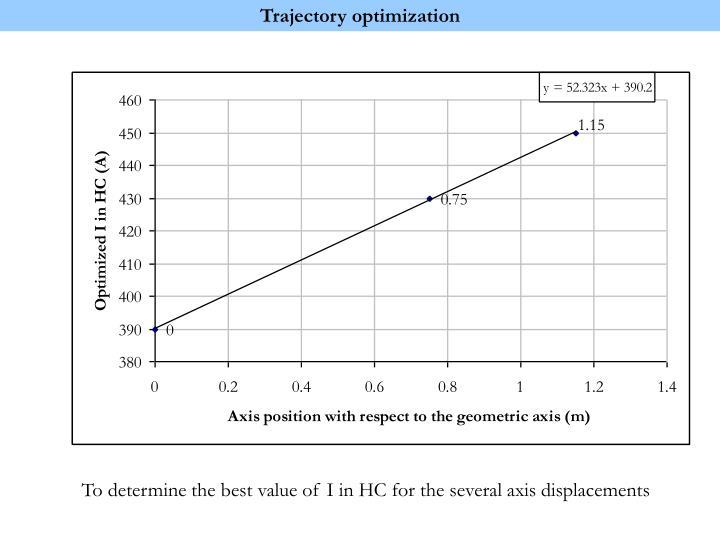 Trajectory optimization