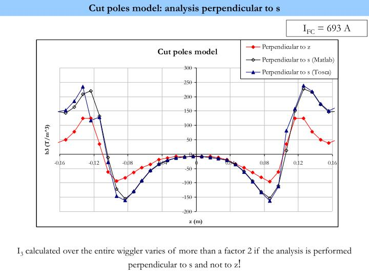 Cut poles model: analysis perpendicular to s