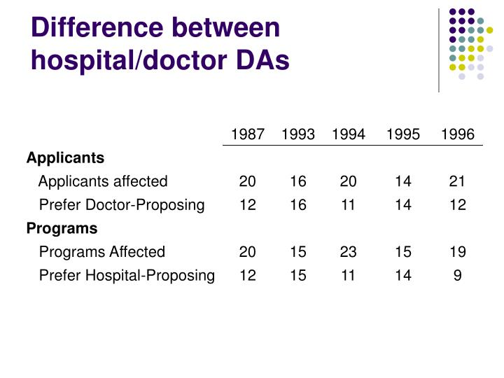 Difference between hospital/doctor DAs