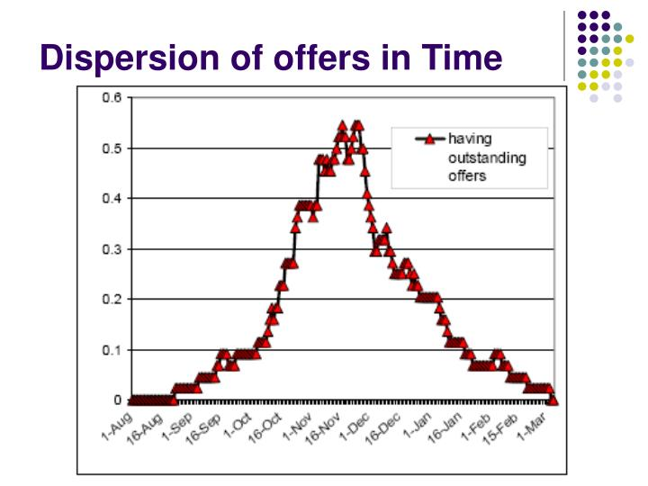 Dispersion of offers in Time
