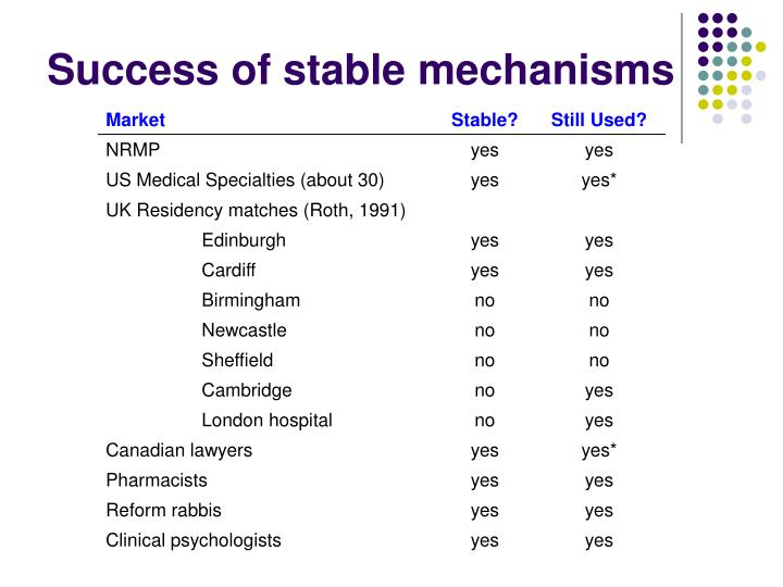 Success of stable mechanisms