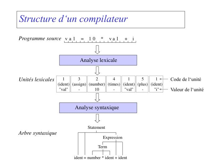 Analyse lexicale