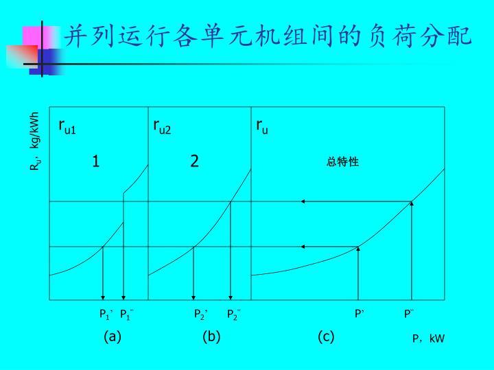 并列运行各单元机组间的负荷分配