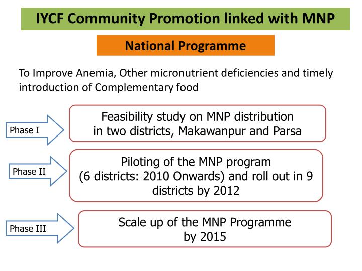 IYCF Community Promotion linked with MNP